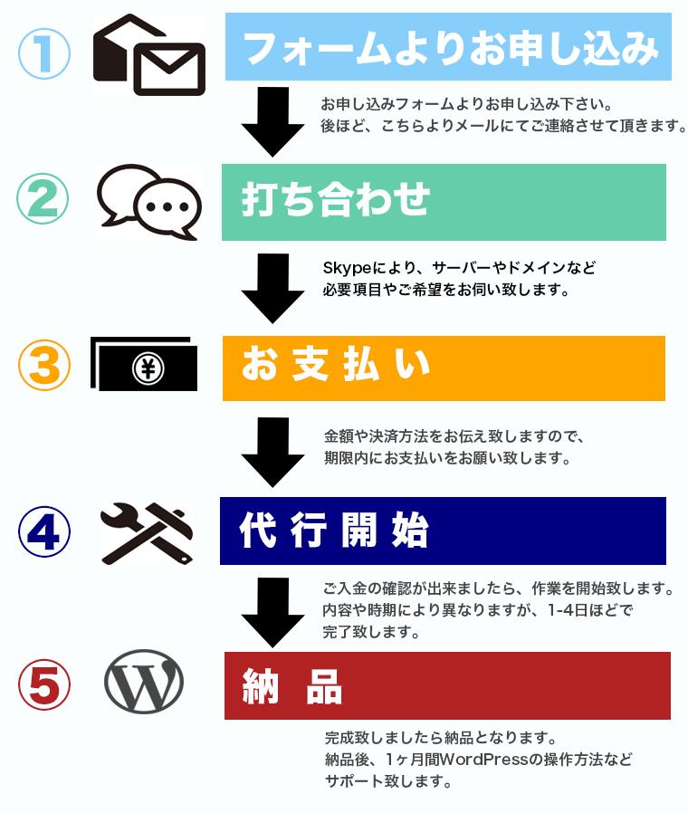 WordPress設置代行サービスの流れ