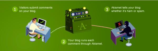 WordPressに入れたいプラグイン15選/Akismet Anti-Spam